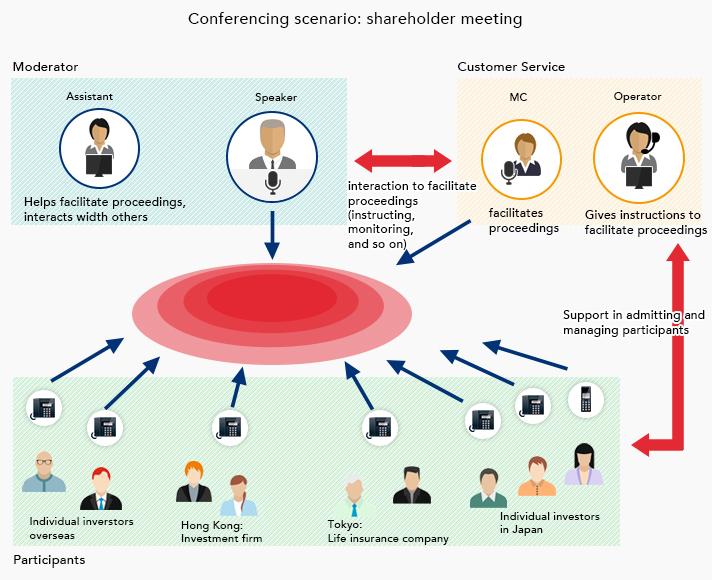 Conferencing scenario: shareholder meeting