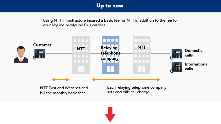 Up to now, Using NTT infrastructure incured a basic fee for NTT in addition to the fee for your MyLine or MyLine Plus carriers.