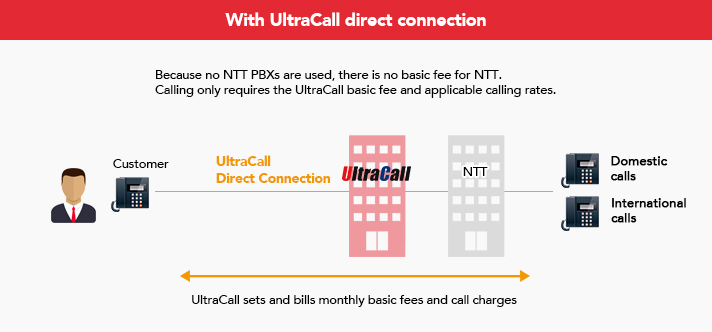 With UltraCall direct connection, Because no NTT PBXs are used, there is no basic fee for NTT. Calling only requires the UltraCall basic fee and applicable calling rates.