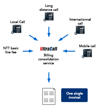All of these issues are resolved by UltraCall Intelligent Invoice
