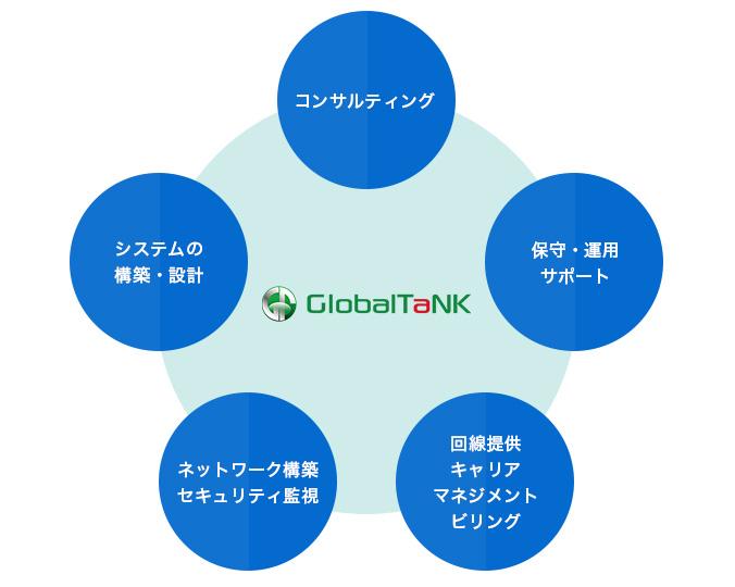 グローバル・タンク コンタクトセンター構築専用チーム。コンサルティング。保守・運用サポート。回線提供キャリアマネジメントビリング。ネットワーク構築セキュリティ監視。システムの構築・設計。