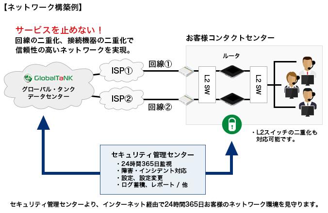 ネットワーク構築例