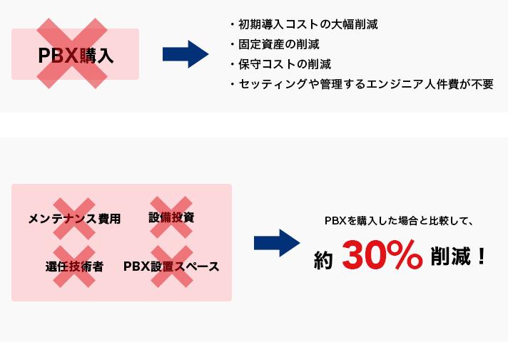 PBX購入不要。初期導入コストの大幅削減。固定資産の削減。保守コストの削減。セッティングや管理するエンジニア人件費が不要。メンテナンス費用不要。設備投資不要。選任技術者不要。PBX設置スペース不要。PBXを購入した場合と比較して、約30%削減。