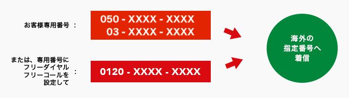 お客様専用番号:03-XXXX-XXXX。または、専用番号にフリーダイヤルフリーコールを設定して:0120-XXXX-XXXX。海外の指定番号へ着信。