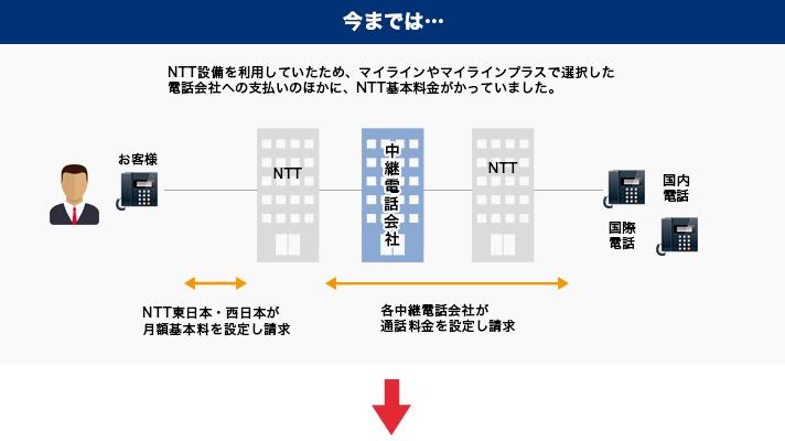 今までは…NTT設備を利用していたため、マイラインやマイラインプラスで選択した電話会社への支払いのほかに、NTT基本料金がかっていました。