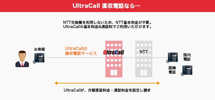 UltraCall 直収電話なら…NTT交換器を利用しないため、NTT基本料金が不要。UltraCallの基本料金&通話料でご利用いただけます。